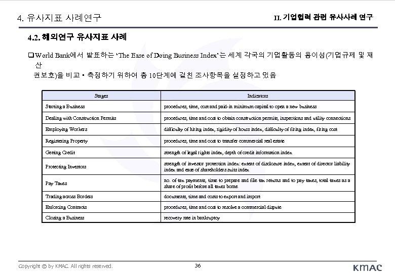 4. 유사지표 사례연구 II. 기업협력 관련 유사사례 연구 4. 2. 해외연구 유사지표 사례 World