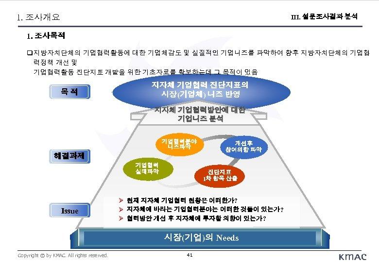 Ⅱ. 조사 목적 1. 조사개요 III. 설문조사결과 분석 1. 조사목적 지방자치단체의 기업협력활동에 대한 기업체감도