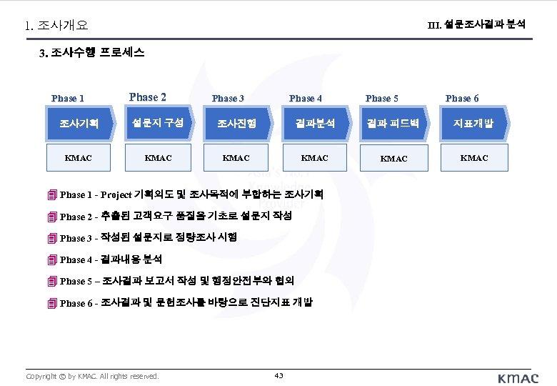 Ⅳ. 조사 수행 Process 1. 조사개요 III. 설문조사결과 분석 3. 조사수행 프로세스 Phase 1