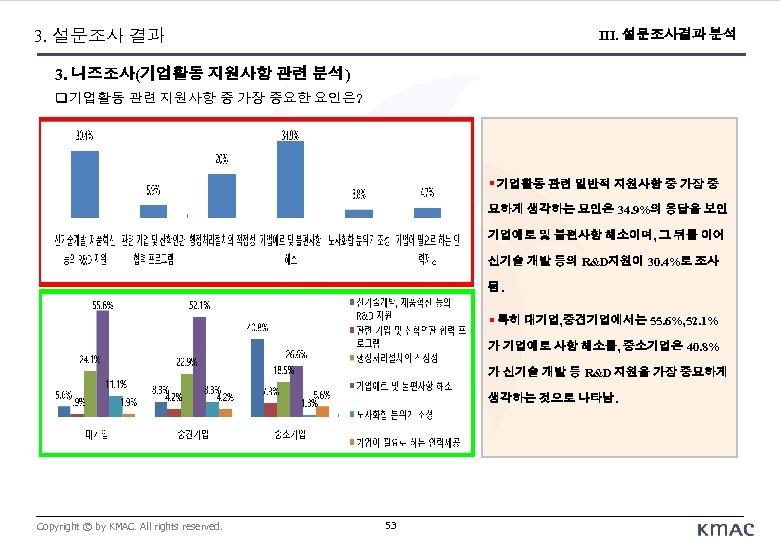 3. 설문조사 결과 III. 설문조사결과 분석 3. 니즈조사(기업활동 지원사항 관련 분석) 기업활동 관련 지원사항