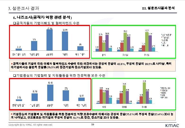 3. 설문조사 결과 III. 설문조사결과 분석 6. 니즈조사(공직자 역량 관련 분석) 공직자들의 기업이해도 및