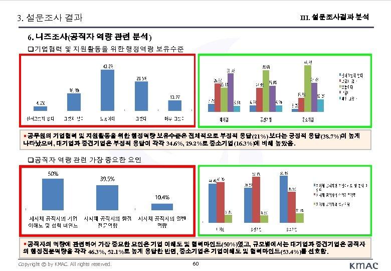 3. 설문조사 결과 III. 설문조사결과 분석 6. 니즈조사(공직자 역량 관련 분석) 기업협력 및 지원활동을