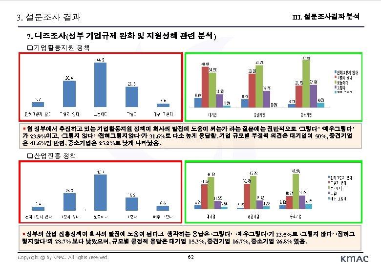 3. 설문조사 결과 III. 설문조사결과 분석 7. 니즈조사(정부 기업규제 완화 및 지원정책 관련 분석)