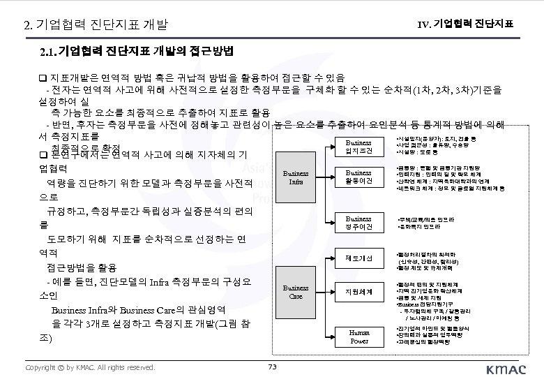 2. 기업협력 진단지표 개발 IV. 기업협력 진단지표 2. 1. 기업협력 진단지표 개발의 접근방법 지표개발은