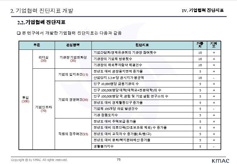 2. 기업협력 진단지표 개발 IV. 기업협력 진단지표 2. 2. 기업협력 진단지표 본 연구에서 개발한