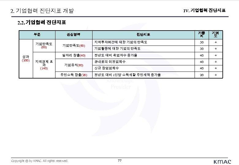 2. 기업협력 진단지표 개발 IV. 기업협력 진단지표 2. 2. 기업협력 진단지표 부문 기업만족도 (60)
