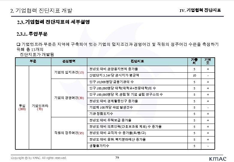 2. 기업협력 진단지표 개발 IV. 기업협력 진단지표 2. 3. 기업협력 진단지표의 세부설명 2. 3.
