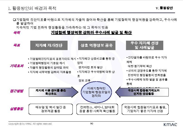1. 활용방안의 배경과 목적 V. 활용방안 기업협력 진단지표를 바탕으로 지자체의 자율적 참여와 확산을 통해