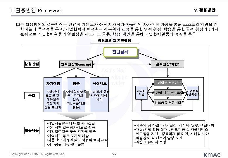 1. 활용방안 Framework V. 활용방안 본 활용방안의 접근방식은 단편적 이벤트가 아닌 지자체가 자율적인 자가진단