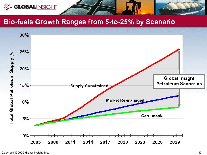 Bio-fuels Growth Ranges from 5 -to-25% by Scenario Total Global Petroleum Supply (%) 30%