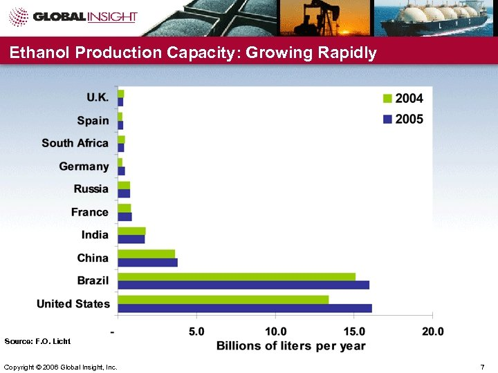 Ethanol Production Capacity: Growing Rapidly Source: F. O. Licht Copyright © 2006 Global Insight,