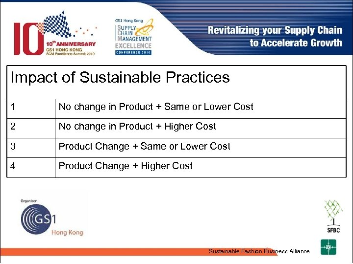 Impact of Sustainable Practices 1 No change in Product + Same or Lower Cost
