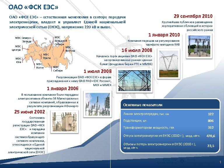 ОАО «ФСК ЕЭС» 29 сентября 2010 ОАО «ФСК ЕЭС» – естественная монополия в секторе