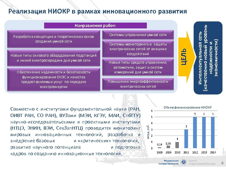 Направления работ: Обеспечение надежности и безопасности функционирования ЕНЭС и качества предоставляемых услуг по передаче