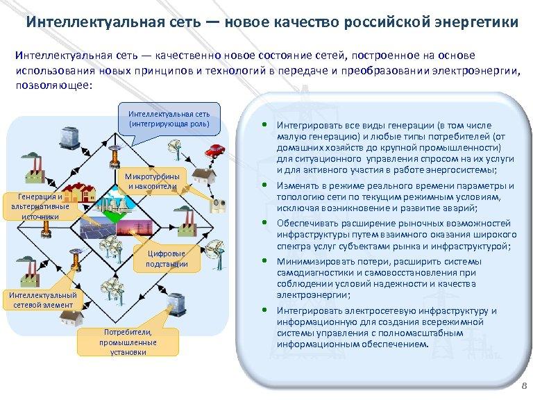 Интеллектуальная сеть — новое качество российской энергетики Интеллектуальная сеть — качественно новое состояние сетей,