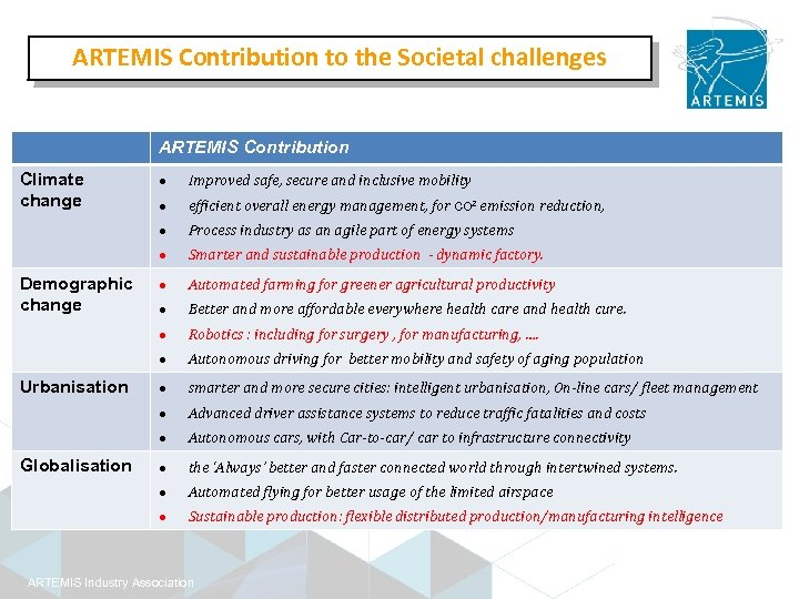 ARTEMIS Contribution to the Societal challenges ARTEMIS Contribution Climate change efficient overall energy management,
