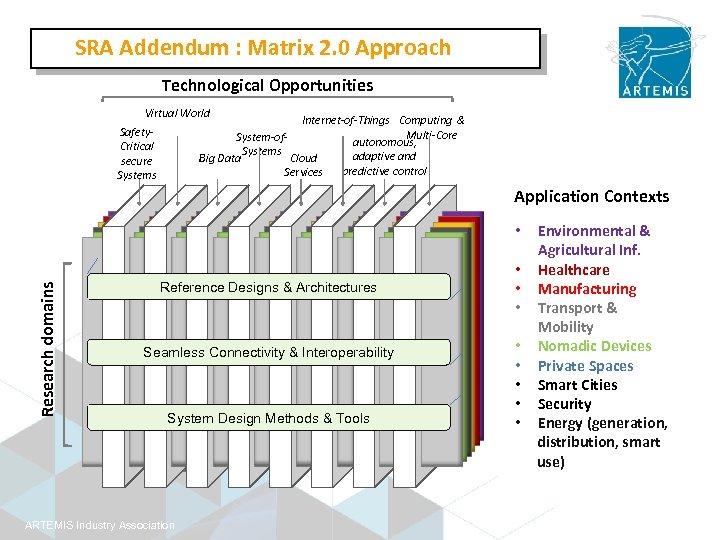 SRA Addendum : Matrix 2. 0 Approach Technological Opportunities Virtual World Internet-of-Things Computing &