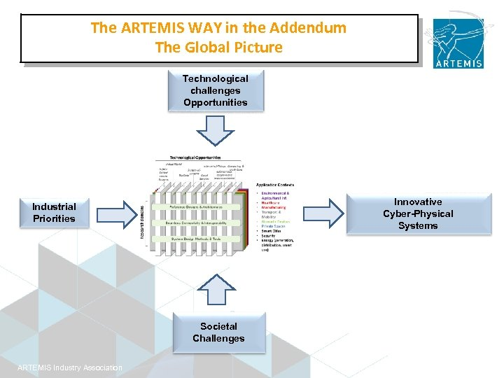 The ARTEMIS WAY in the Addendum The Global Picture Technological challenges Opportunities Innovative Cyber-Physical