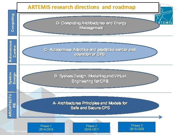 Computing ARTEMIS research directions and roadmap Autonomous Control C- Autonomous Adaptive and predictive control