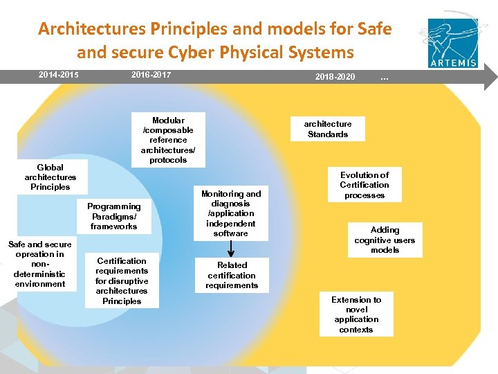 Architectures Principles and models for Safe and secure Cyber Physical Systems 2014 -2015 2016