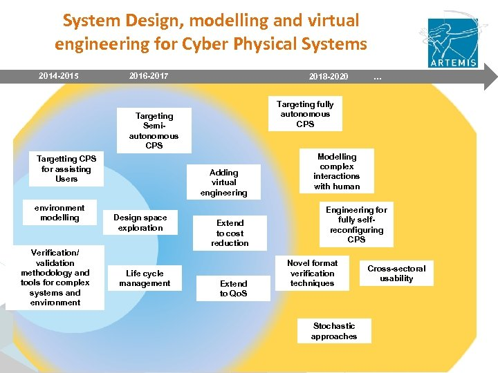 System Design, modelling and virtual engineering for Cyber Physical Systems 2014 -2015 2016 -2017