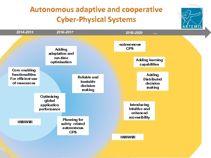 Autonomous adaptive and cooperative Cyber-Physical Systems 2014 -2015 2016 -2017 2018 -2020 … -autonomous