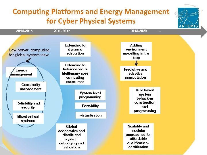 Computing Platforms and Energy Management for Cyber Physical Systems 2014 -2015 2016 -2017 Low