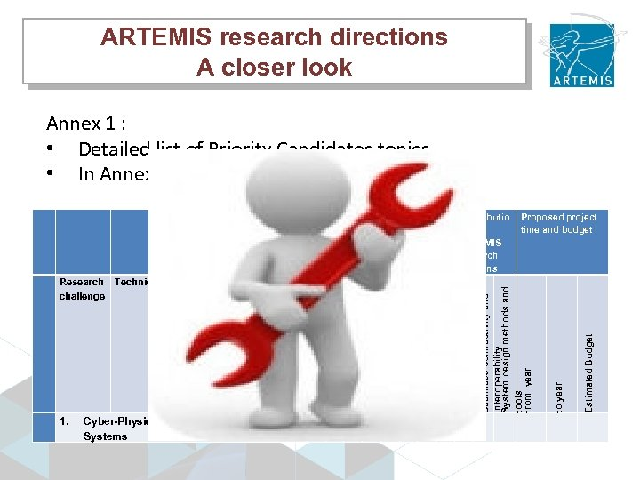ARTEMIS research directions A closer look Annex 1 : • Detailed list of Priority