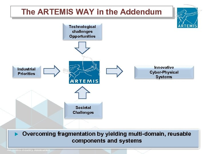 The ARTEMIS WAY in the Addendum Technological challenges Opportunities Innovative Cyber-Physical Systems Industrial Priorities