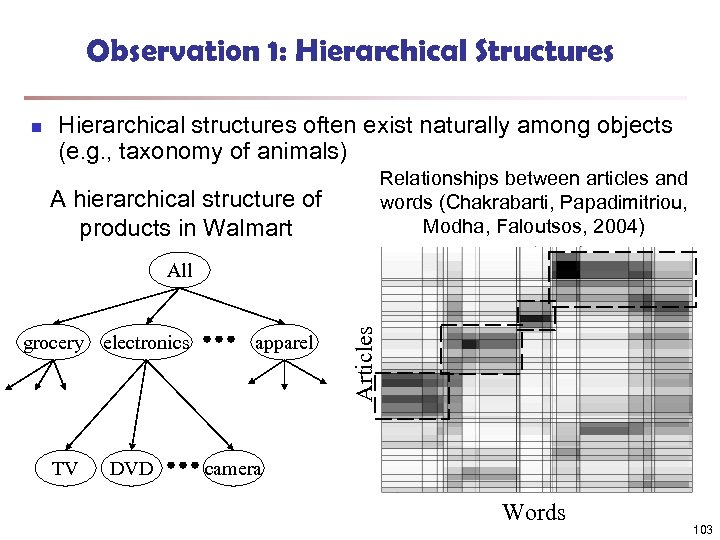Observation 1: Hierarchical Structures n Hierarchical structures often exist naturally among objects (e. g.