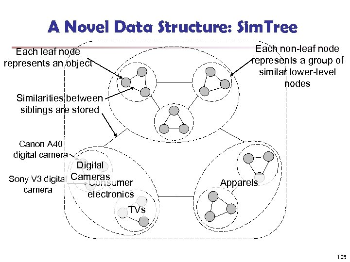 A Novel Data Structure: Sim. Tree Each non-leaf node represents a group of similar