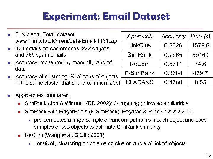 Experiment: Email Dataset n n n F. Nielsen. Email dataset. Approach www. imm. dtu.