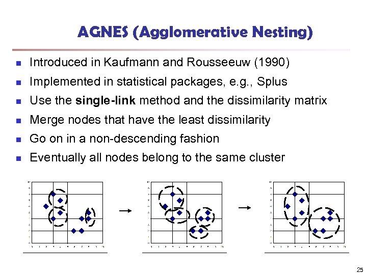 AGNES (Agglomerative Nesting) n Introduced in Kaufmann and Rousseeuw (1990) n Implemented in statistical