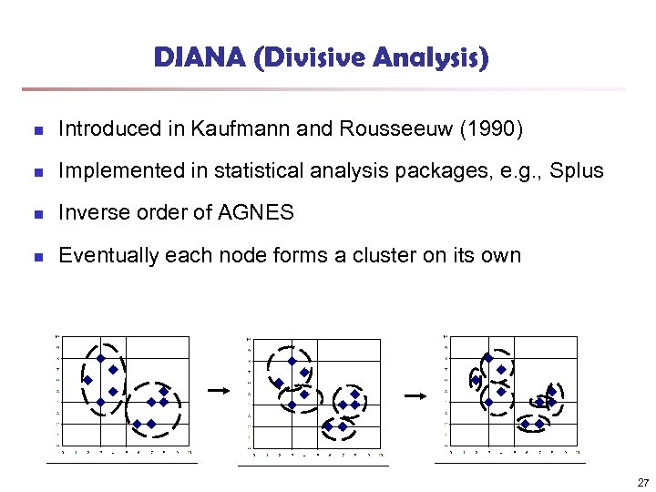 DIANA (Divisive Analysis) n Introduced in Kaufmann and Rousseeuw (1990) n Implemented in statistical