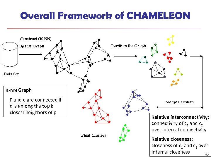 Overall Framework of CHAMELEON Construct (K-NN) Partition the Graph Sparse Graph Data Set K-NN