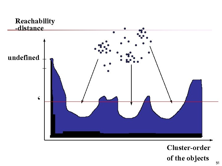 Reachability -distance undefined ' Cluster-order of the objects 51