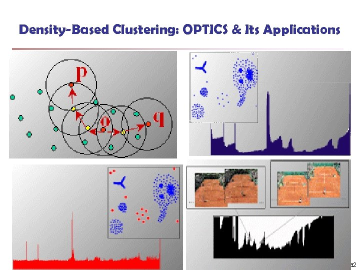 Density-Based Clustering: OPTICS & Its Applications 52