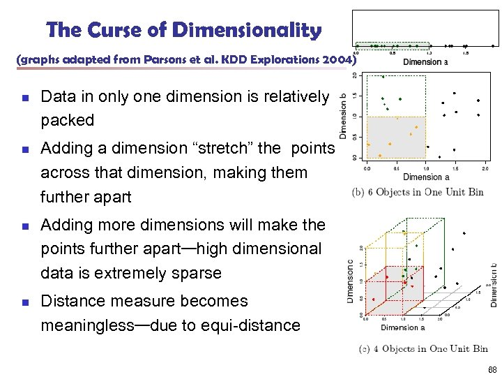 The Curse of Dimensionality (graphs adapted from Parsons et al. KDD Explorations 2004) n