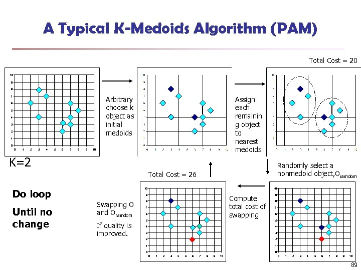 A Typical K-Medoids Algorithm (PAM) Total Cost = 20 10 9 8 Arbitrary choose