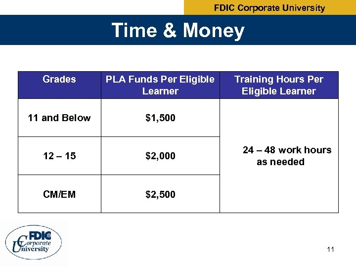 FDIC Corporate University Time & Money Grades PLA Funds Per Eligible Learner 11 and
