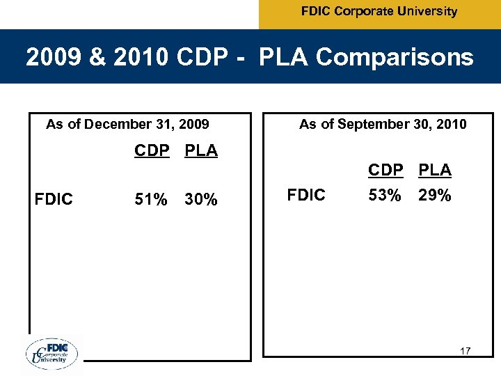 FDIC Corporate University 2009 & 2010 CDP - PLA Comparisons As of December 31,