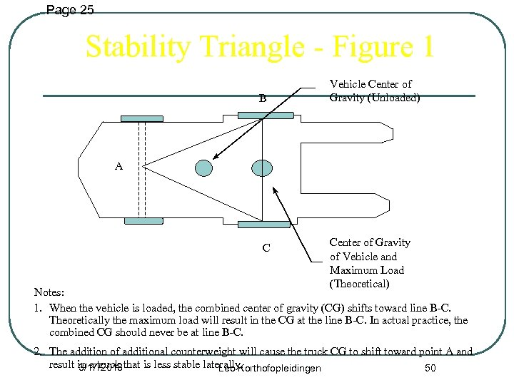 Page 25 Stability Triangle - Figure 1 B Vehicle Center of Gravity (Unloaded) A