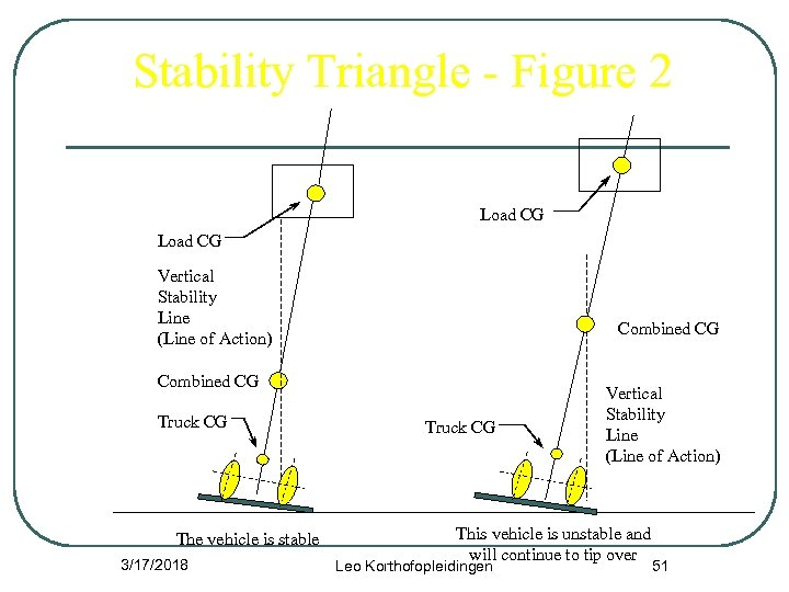 Stability Triangle - Figure 2 Load CG Vertical Stability Line (Line of Action) Combined