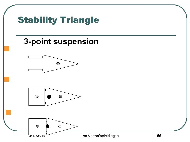 Stability Triangle 3 -point suspension n Forklift's center of gravity n Combined center of