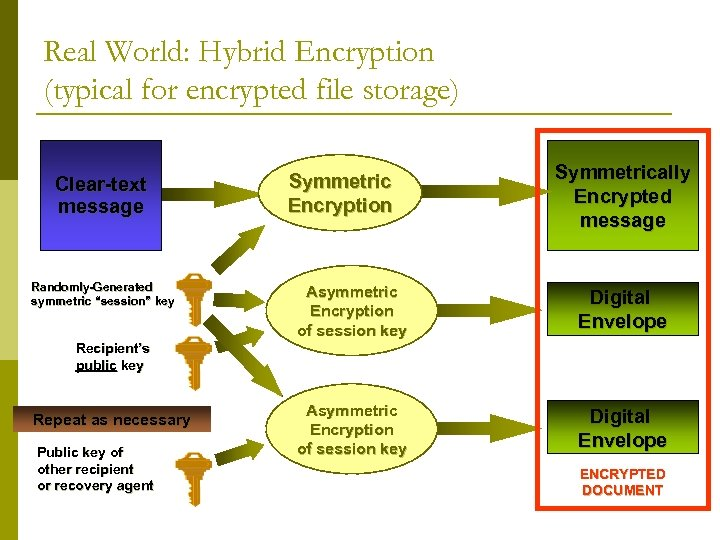 """Real World: Hybrid Encryption (typical for encrypted file storage) Clear-text message Randomly-Generated symmetric """"session"""""""