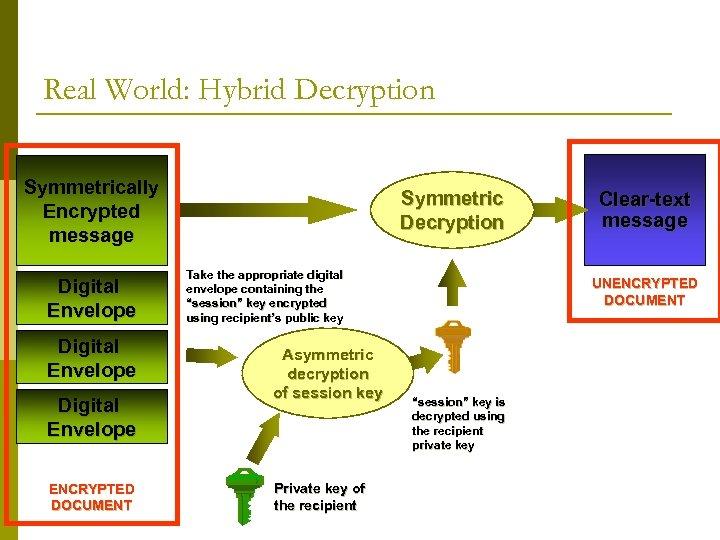 Real World: Hybrid Decryption Symmetrically Encrypted message Digital Envelope ENCRYPTED DOCUMENT Symmetric Decryption Take