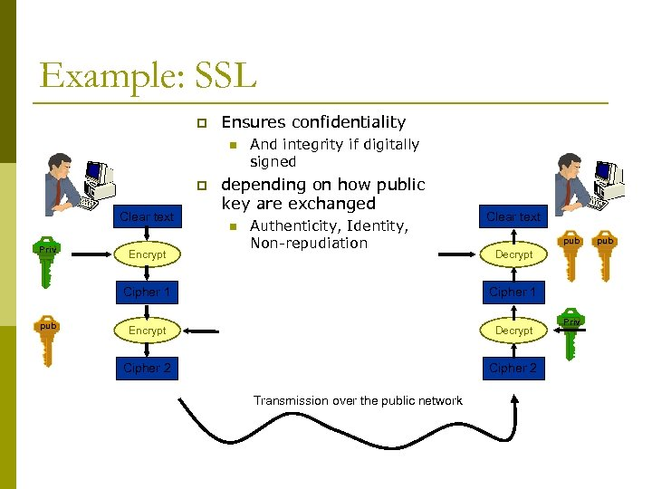 Example: SSL p Ensures confidentiality n p Clear text Priv Encrypt And integrity if