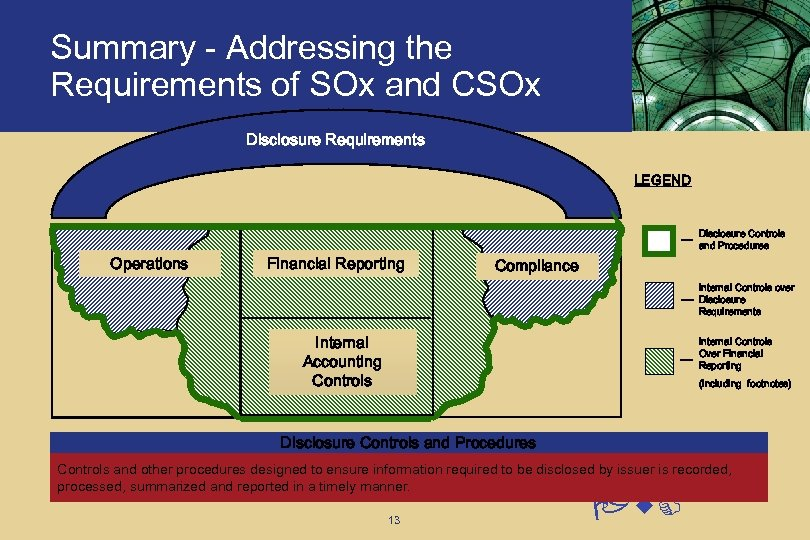 Summary - Addressing the Requirements of SOx and CSOx Disclosure Requirements LEGEND Operations Financial