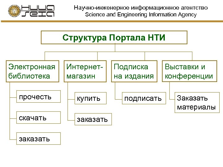 Научно-инженерное информационное агентство Science and Engineering Information Agency Структура Портала НТИ Электронная библиотека Интернетмагазин