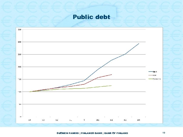 Public debt SUOMEN PANKKI | FINLANDS BANK | BANK OF FINLAND 19